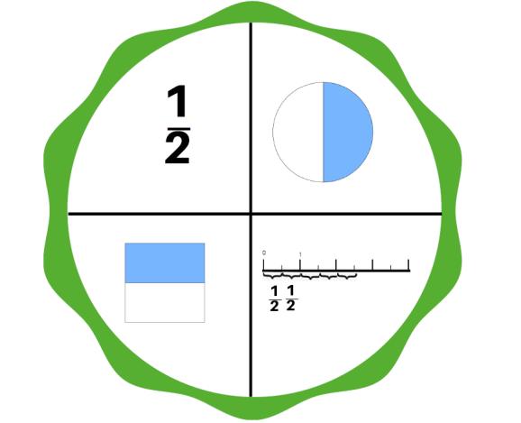 roue découverte des fractions