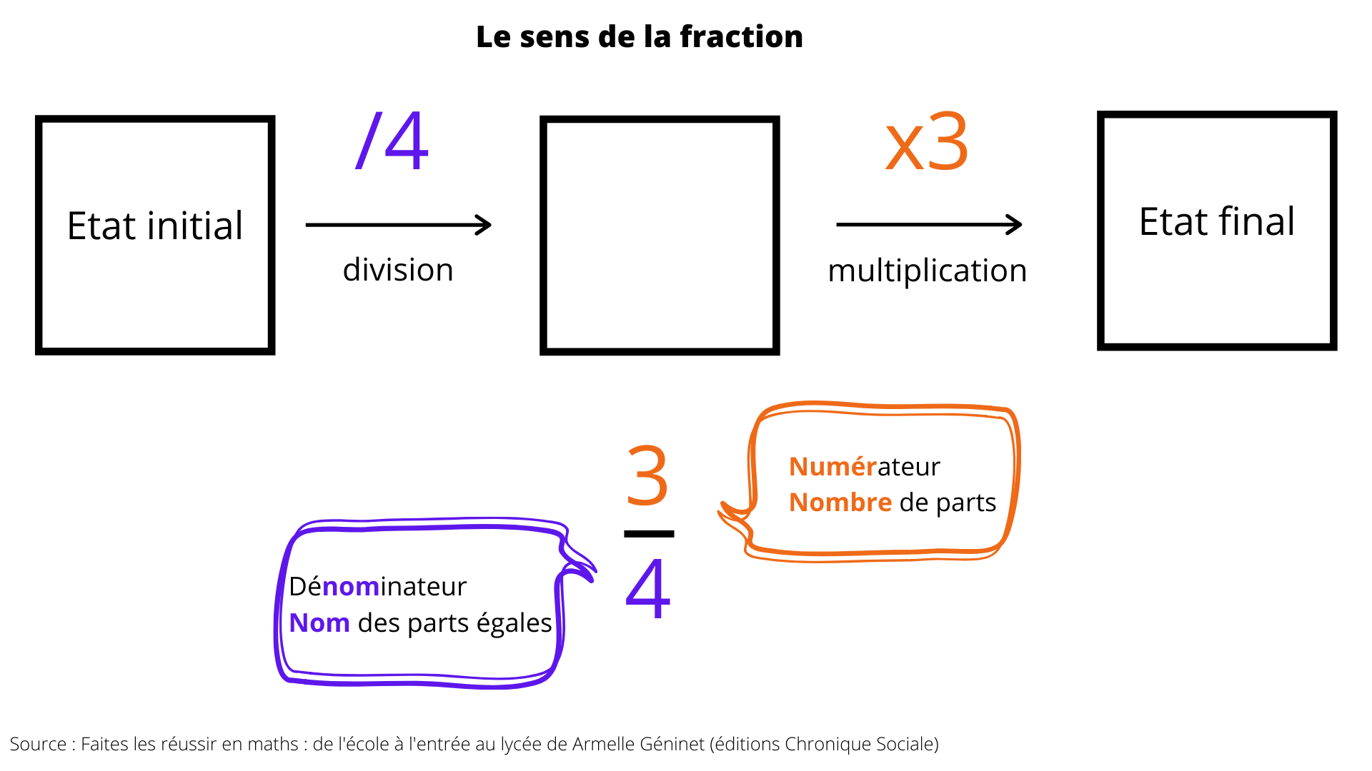 sens de la fraction