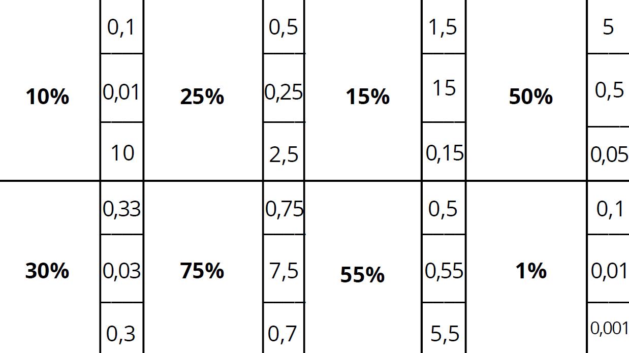 carte pince pourcentage