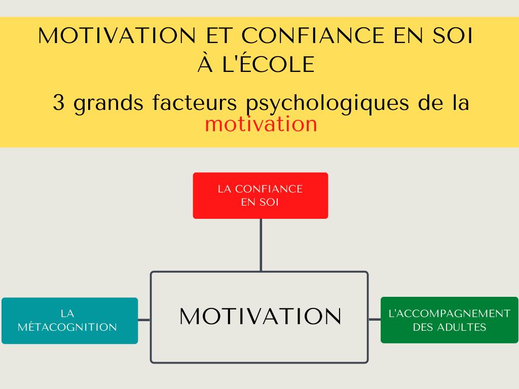 facteurs motivation école