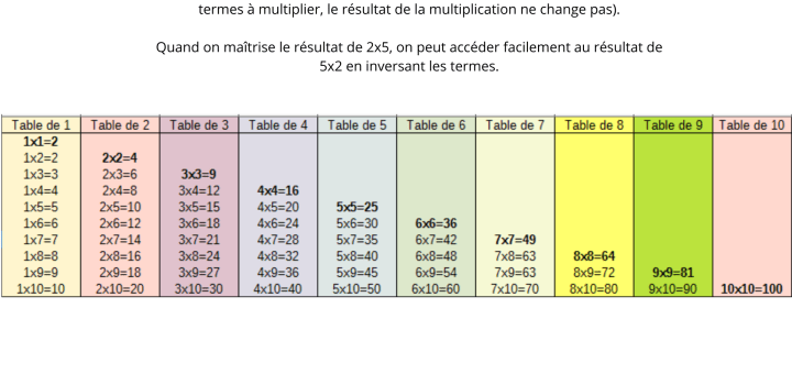 apprendre facilement tables de multiplication