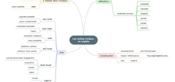 Carte mentale des verbes modaux en anglais collège