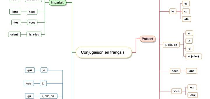 carte mentale terminaisons conjugaison français