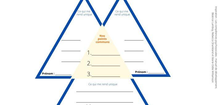 activités auto évaluation positive