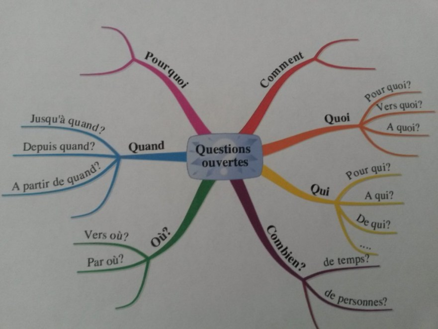 Mind map des questions ouvertes