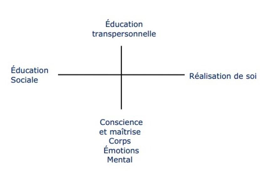 éducation émotionnelle