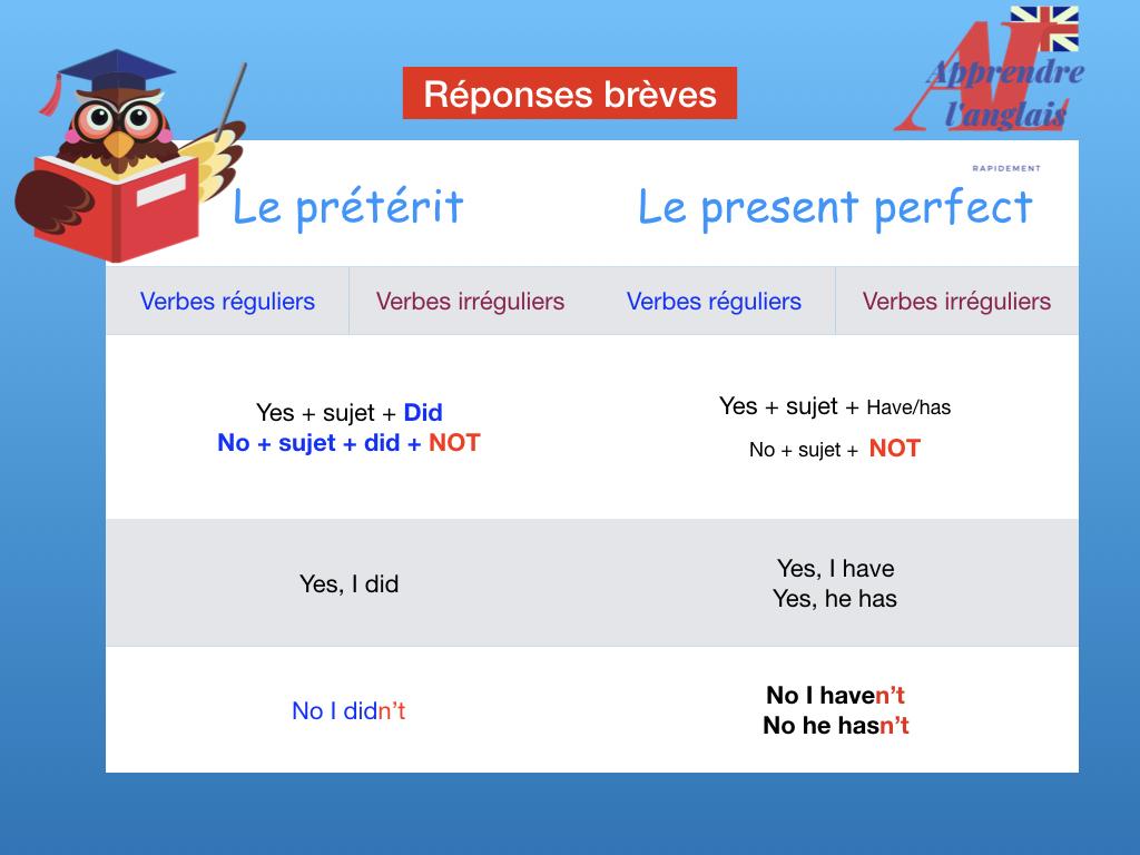 les réponses brèves en anglais au present perfect ou simple past