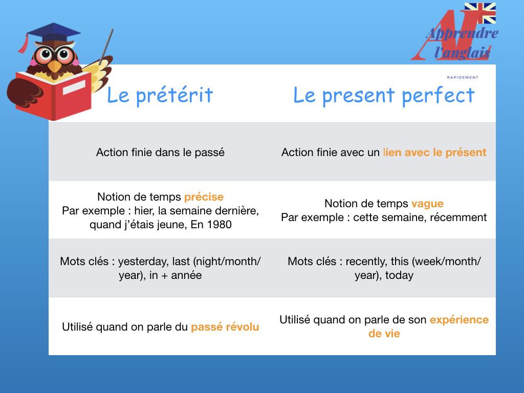 present perfect ou past simple en un tableau récapitulatif en anglais