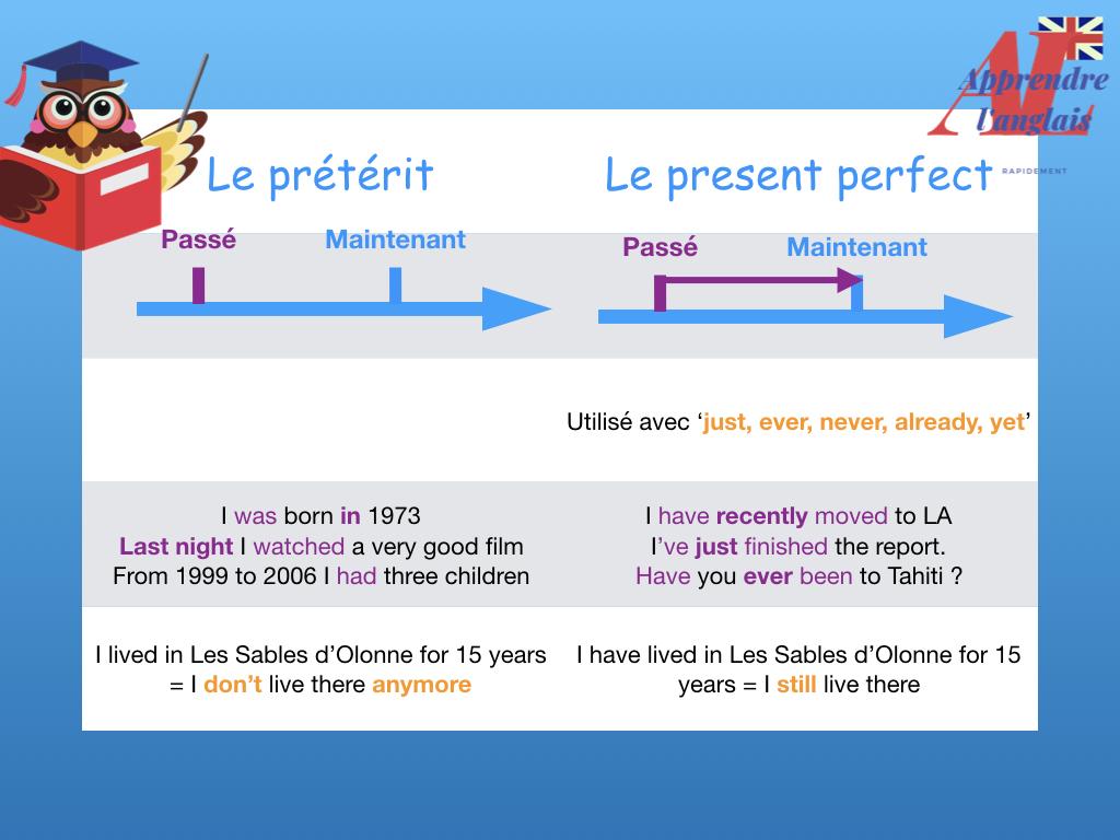 La ligne du temps du present perfect et past simple en anglais
