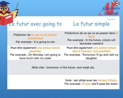 Le futur en anglais will et going to