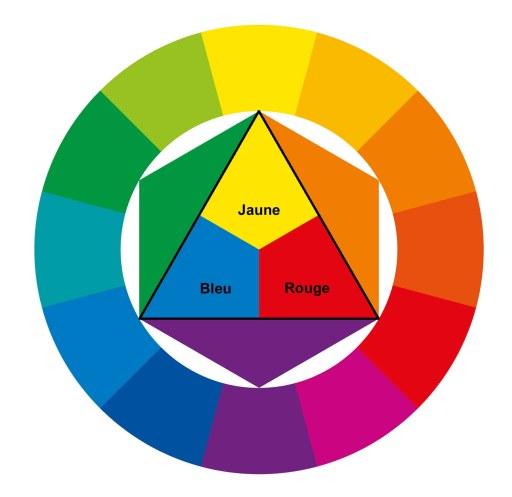 Cercle chromatique. Couleurs primaires.