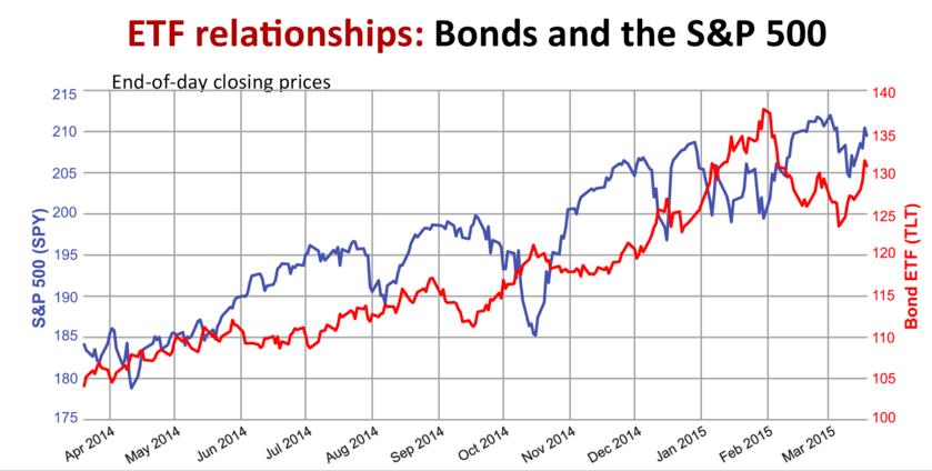 All Weather Portfolio - Bonds Versus the Stock Market