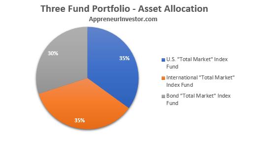 Asset Allocation - Three Fund Portfolio - New