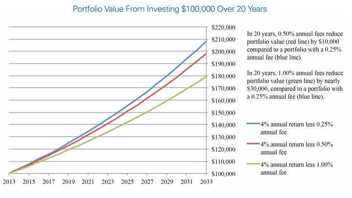 Investment Fees Hurt Investment Performance