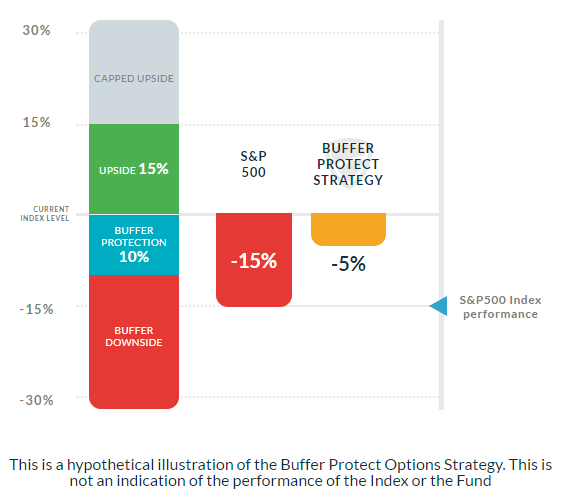 S&P 500 Buffer Protect Strategy Fund - 15% Down