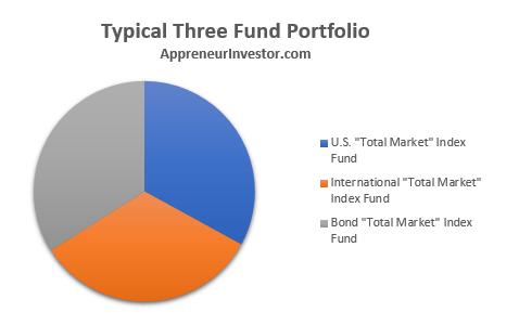 Three Fund Portfolio Components - New