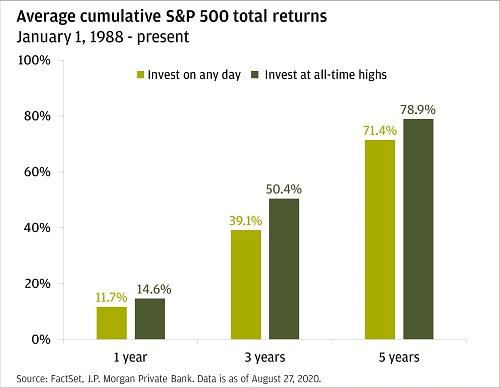 Returns after market highs vs. other days