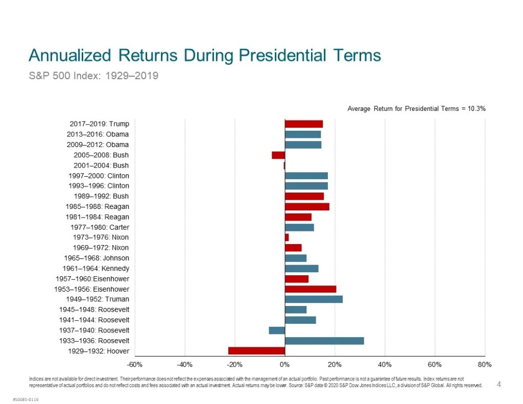 Annual returns by presidential term and party color coded