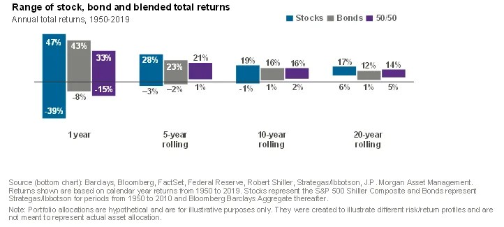 Rolling investment returns over selected periods, suggesting a long-term perspective for investors