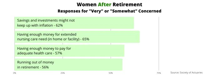 Percentage of retired women who are concerned about given topics