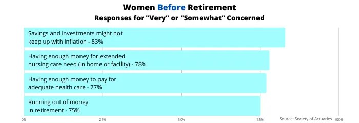 Percentage of women concerned about selected retirement topics