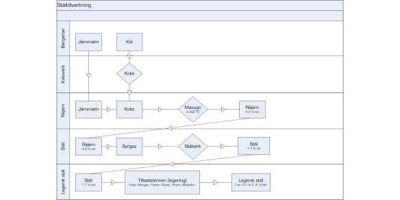 Stålet och EN ISO 898-1:2009 del 1