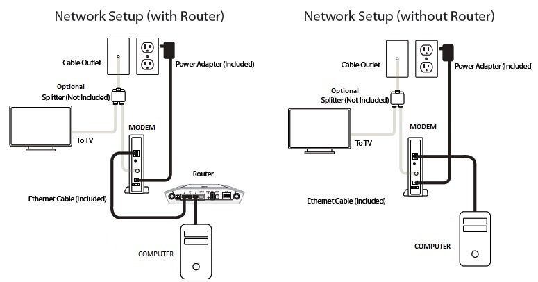 Activate XFINITY Modems Setup Diagram