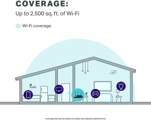 TP-Link Archer A7 WiFi Router Coverage