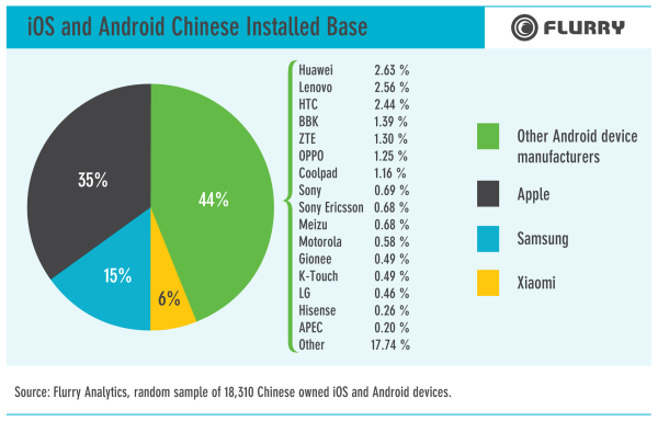 Flurry reports: Xiaomi is third largest smartphone manufacturer in China beating all local manufacturers