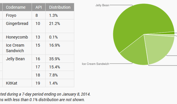 Android platform distribution data for January 2014 released