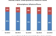 India is the fastest growing Smartphone Market in Asia Pacific in Q3 2014: IDC
