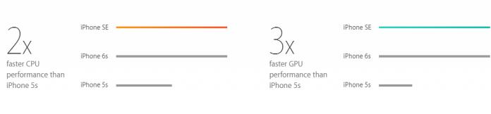 iphone Performance