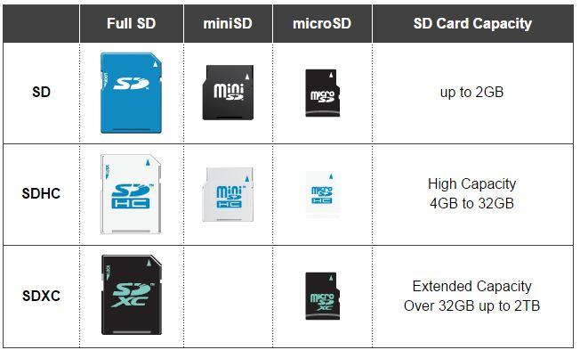 capacity of MicroSD card
