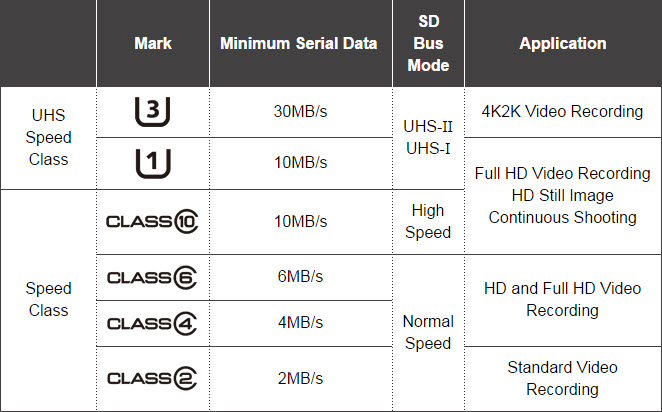 sd card speed class chart