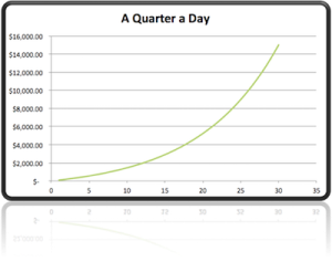 exponential curve for savings