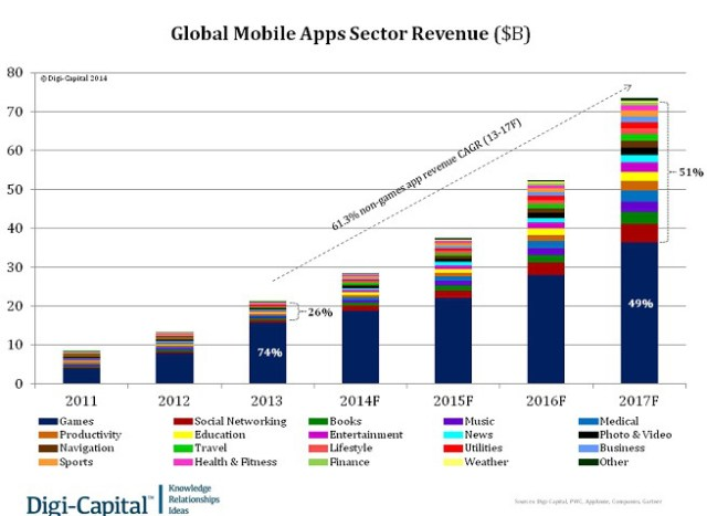 digi-capital-mobile-apps-revenue
