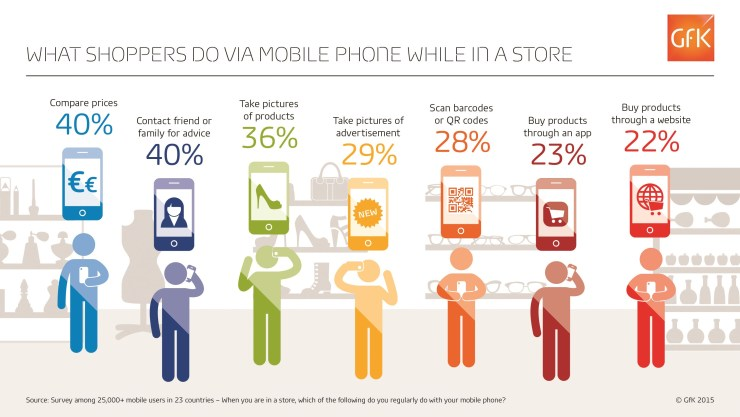 GfK-Infographic-Mobile-in-Retail-Total-3