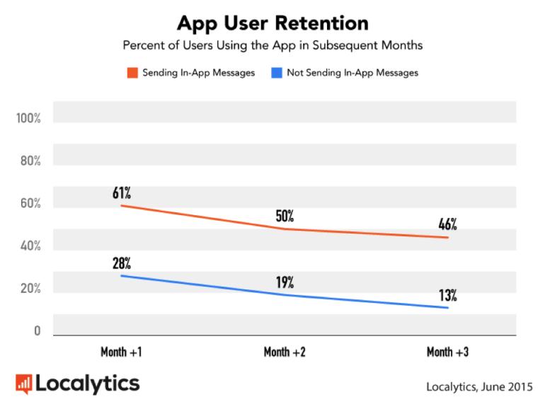 Localytics-App-User-Retention-InApp