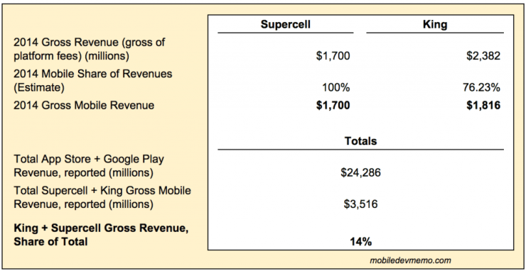 king_supercell_revenue-1024x528