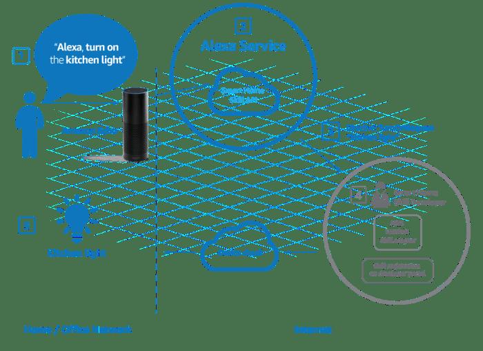 alexa_smart_home_ecosystem