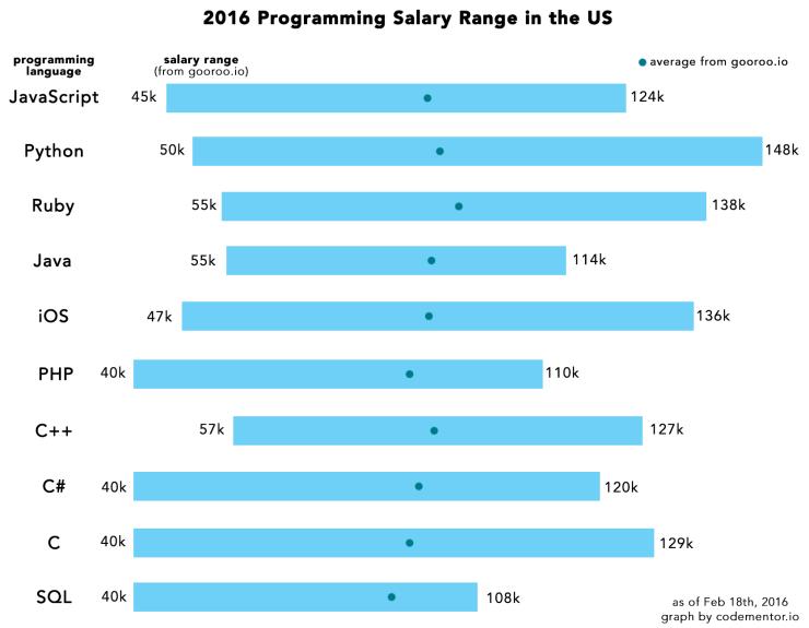 Разработка под iOS и Android: рейтинг языков программирования