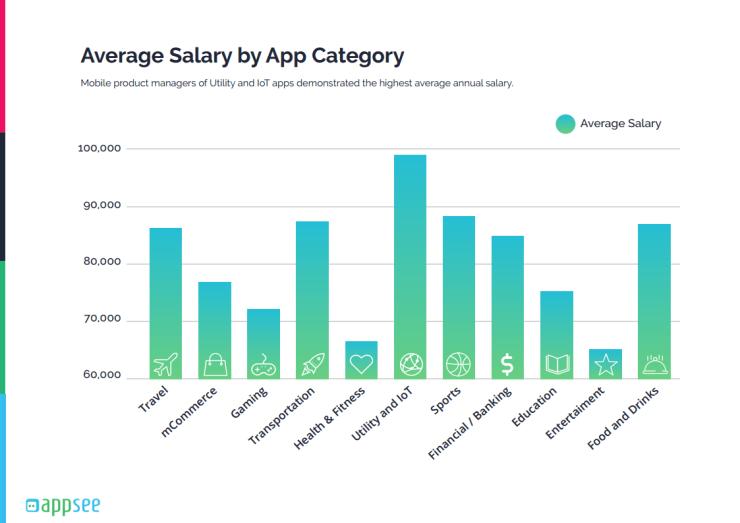 Зарплата мобильных продуктовых менеджеров