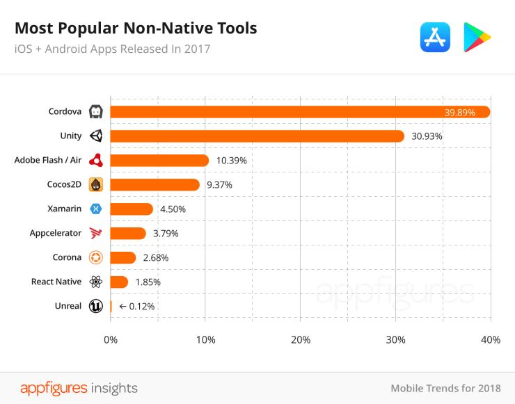 В 2017 на iOS вышло на 29% меньше приложений — первый спад за историю App Store