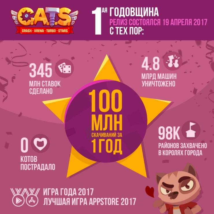 C.A.T.S. празднует первый день рождения и 100 млн загрузок