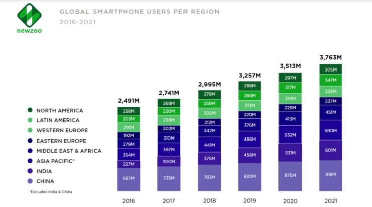 Newzoo: количество пользователей смартфонов превысит 3 млрд в 2018