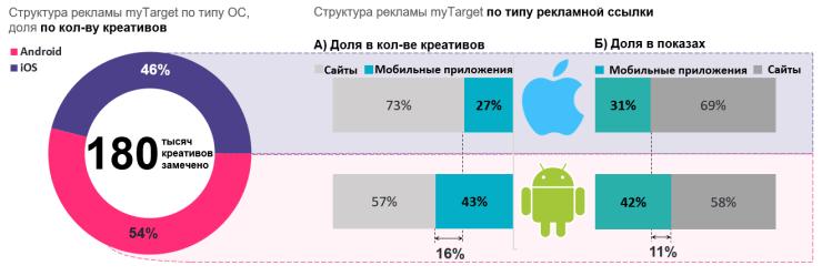 Мобильная реклама myTarget