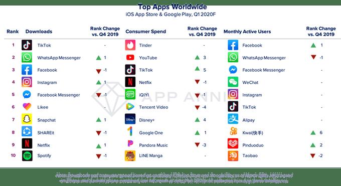 App Annie: 1 квартал 2020 стал рекордным по тратам на приложения