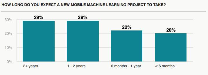 Состояние мобильного машинного обучения в 2020 году