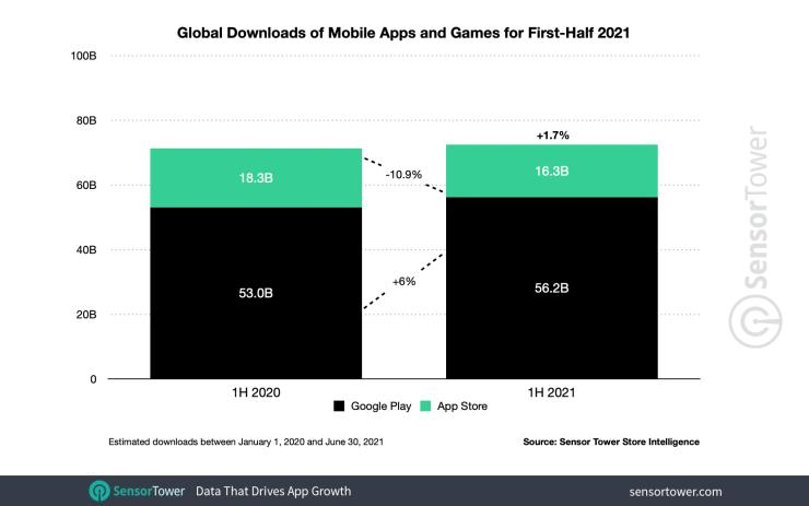Расходы потребителей на приложения в первой половине 2021 выросли на 24% и достигли $65 млрд