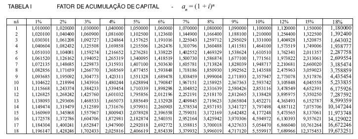 Como usar corretamente tabelas financeiras
